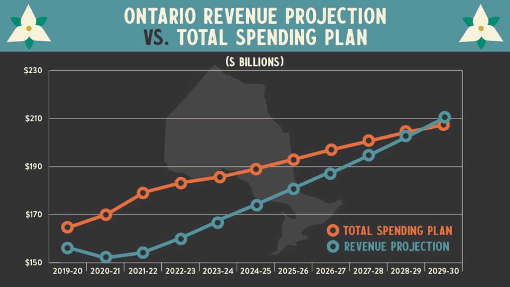 Source: 2021 Ontario Budget