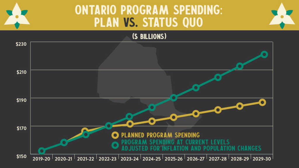 Source: 2021 Ontario Budget, Financial Accountability Office, and author's calculations.