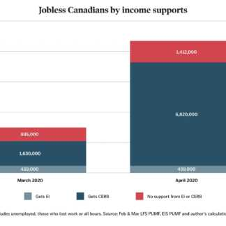 1.4 million jobless Canadians getting no income support in April