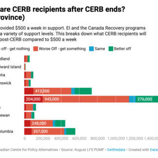 Transitioning from CERB to EI could leave millions worse off