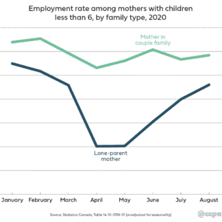 Left behind: Two decades of economic progress for single mothers at risk of being wiped out