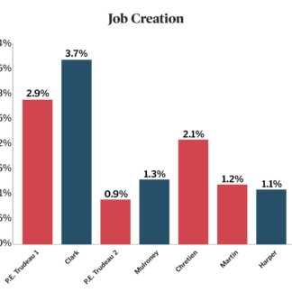 Canadian labour market performance under 7 Prime Ministers