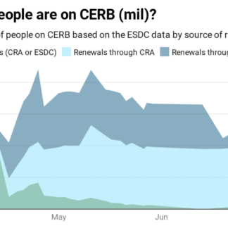 What's at stake in the move from CERB to EI?