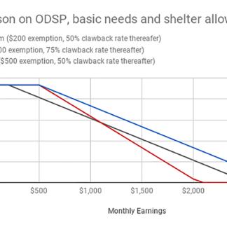Smoke & Mirrors: Gutting social assistance without cutting social assistance rates