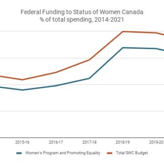 Budget watch 2019: Moving forward on a federal feminist agenda