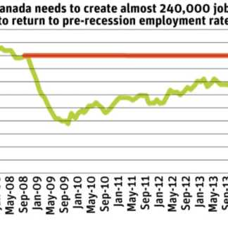 Canada's job numbers barely treading water