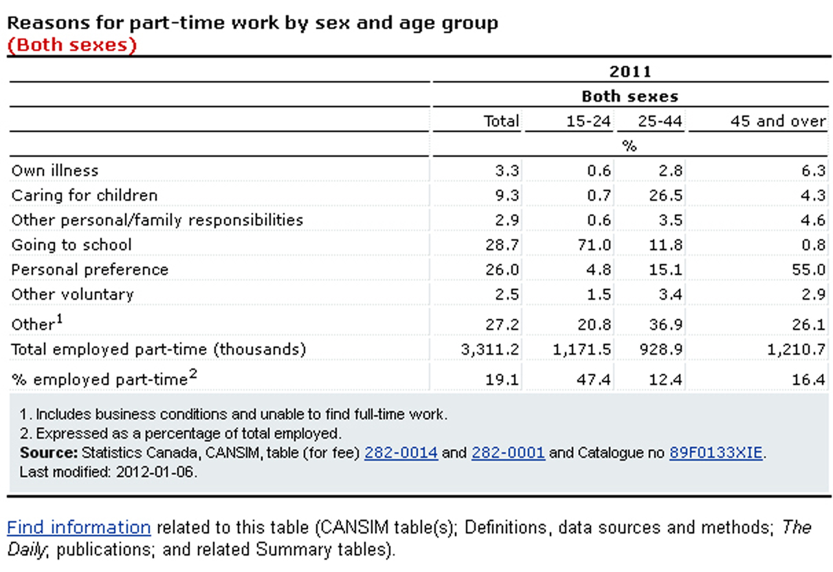 Reasons for part-time work by sex and age group