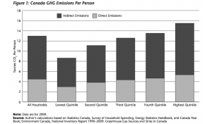 GHG emissions by household income