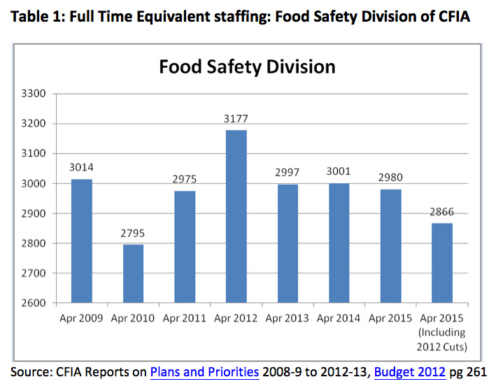 Full Time Equivalent staffing: Food Safety Division of CFIA