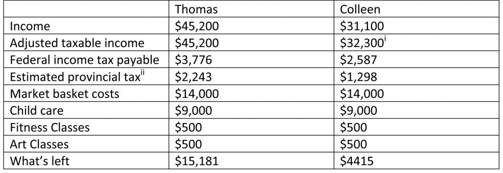 Thomas and Colleen's Budget