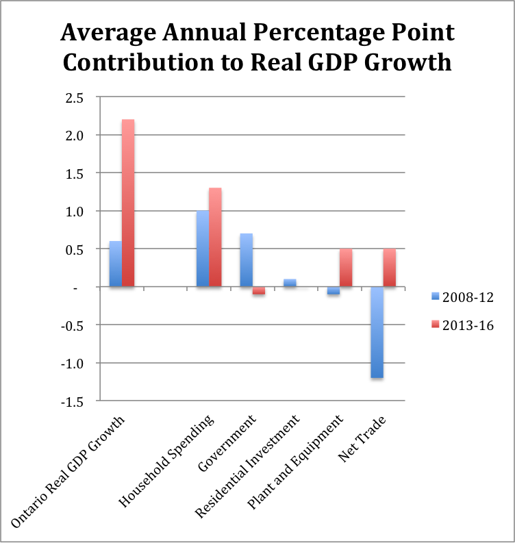 Average Annual Percentage Point Contribution to GDP Growth