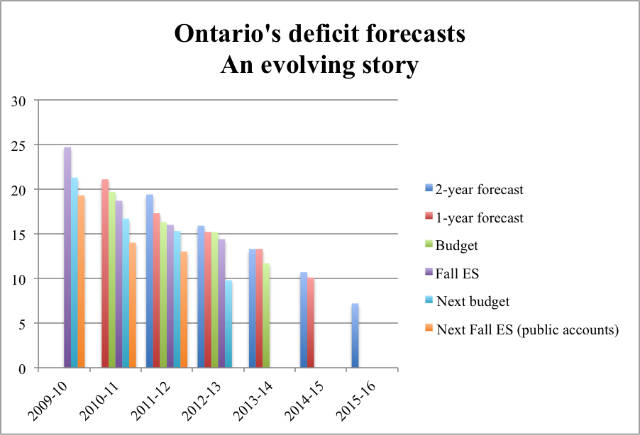 Ontario's deficit forecasts