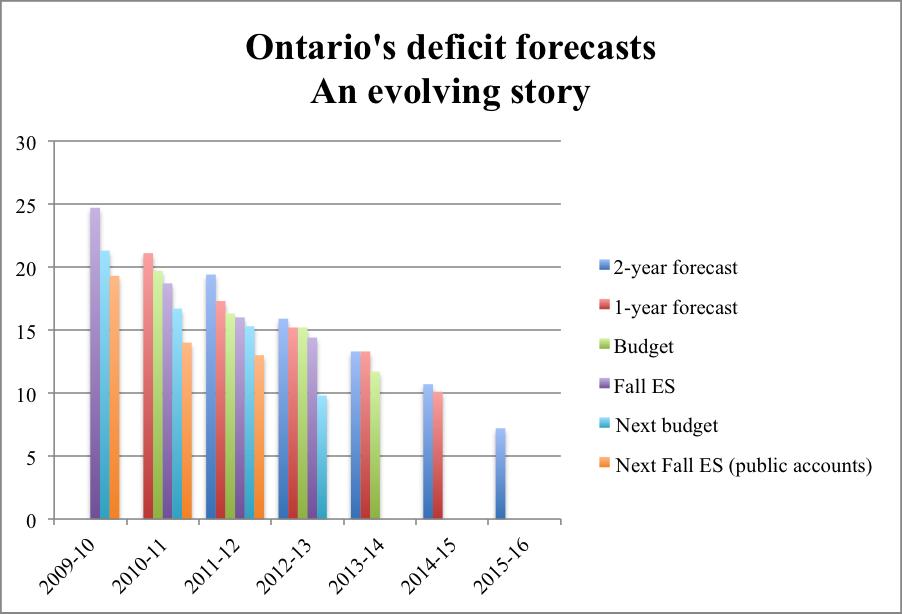 Ontario's deficit forecasts