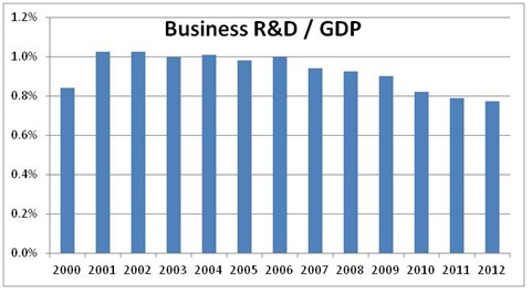 Business R&D as a % of GDP