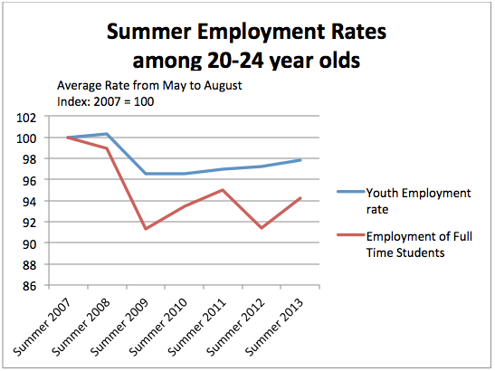chart_Summer_Employment_Rates_20-24