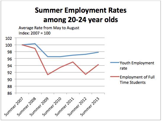 chart_Summer_Employment_Rates_20-24