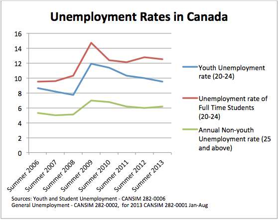 how to cancel unemployment canada