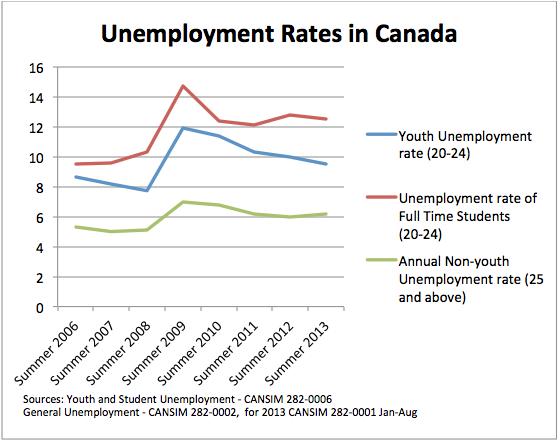 chart_Unemployment_Canada