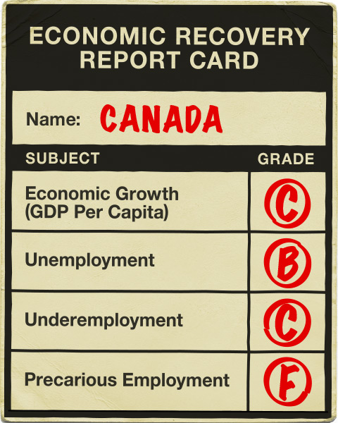 Economic Recovery Report Card