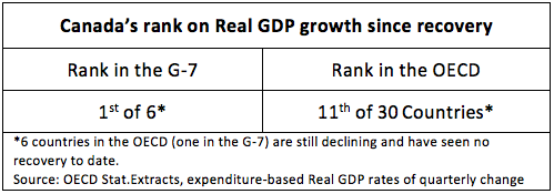 Canada's rank on Real GDP growth since recovery