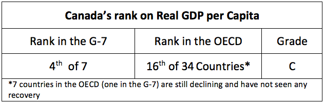 Canada's rank on Real GDP per Capita