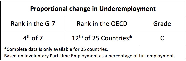 Proportional change in Underemployment