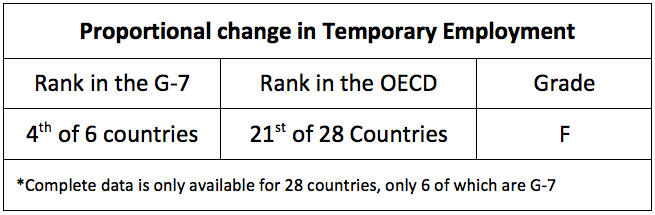 Proportional change in Temporary Employment