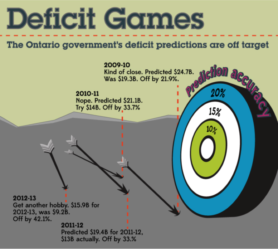 deficit game
