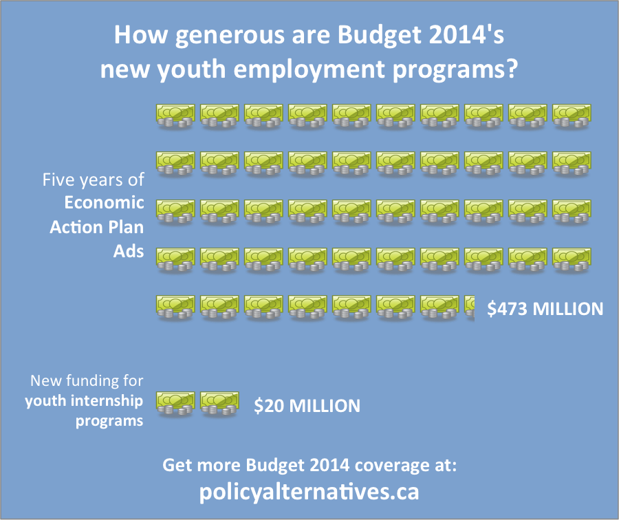 budget201_youth_employment