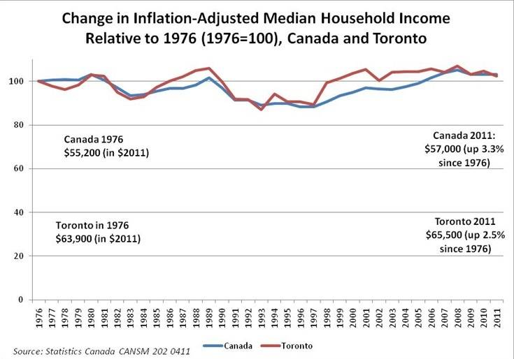 change_inflation_median_household