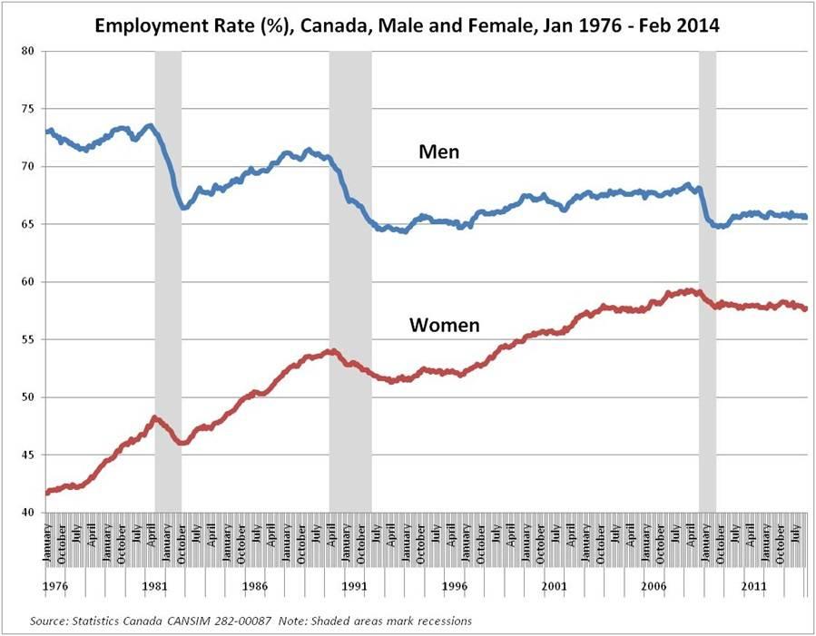 employmentrate_male_female
