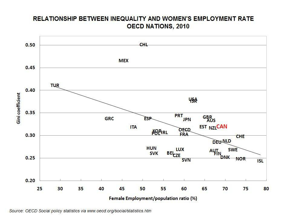 inequality_womens_employment