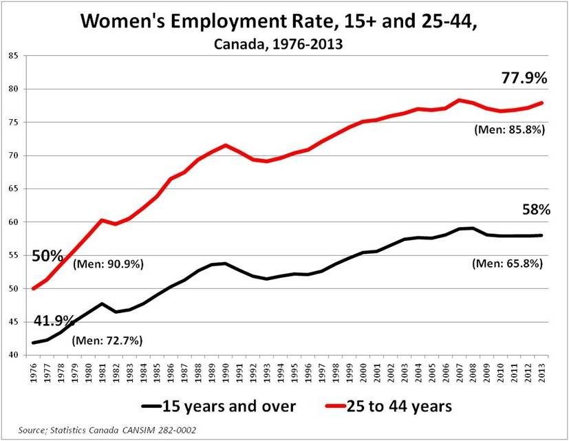 womens_employmentrate