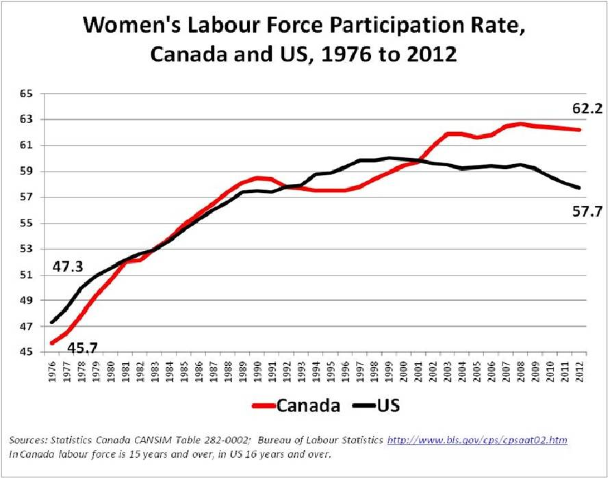 womens_labourforce_participation