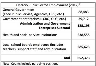 Table of Ontario Public Sector Employment 2012