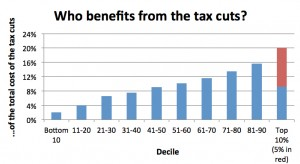 Who benefits from tac cuts table