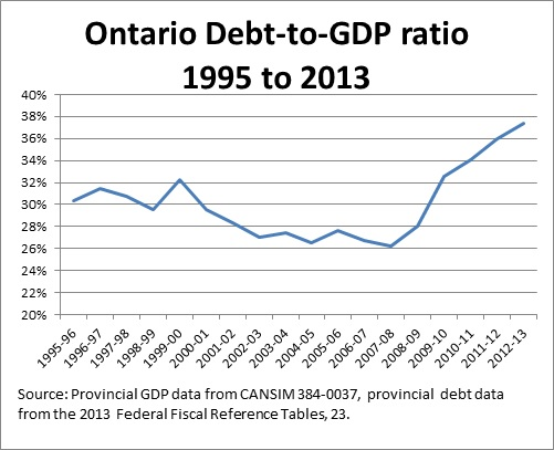 Ontario Debt-to-GDP-1