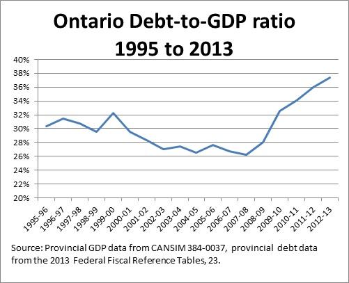 Ontario Debt-to-GDP-1