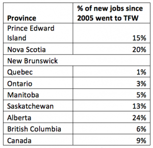 Table of the pourcentage of new jobs for temporary foreign workers since 2005
