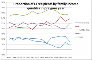 Proportion of EI recipients by family income quintiles in previous year