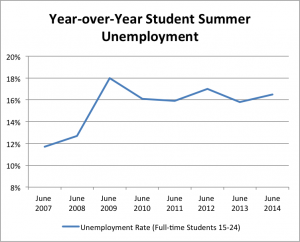 Year to Year Student Summer Unemployment