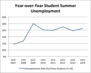 Year to Year Student Summer Unemployment