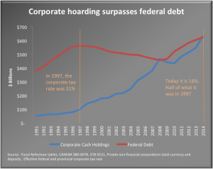 Corporate hoarding surpasses federal debt