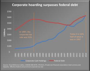 Corporate hoarding surpasses federal debt