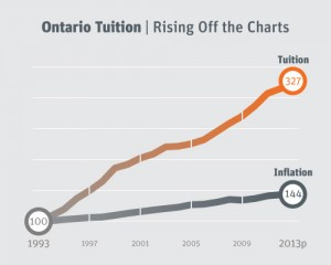 Education-Chart-for-Ontario