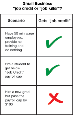 small business job credit table
