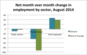 net month over month change in employment by sector august 2014