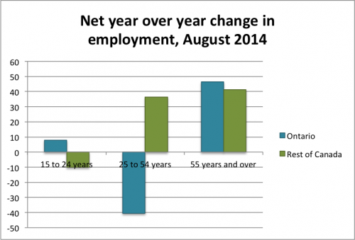 Net year over year change in employment by cohort e1409943690812 png