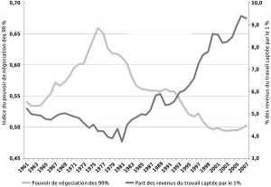 Share of earned income seized by the top 1% of wage-earners and the remaining 99% of wage-earners' bargaining power, Canada, 1961-2007
