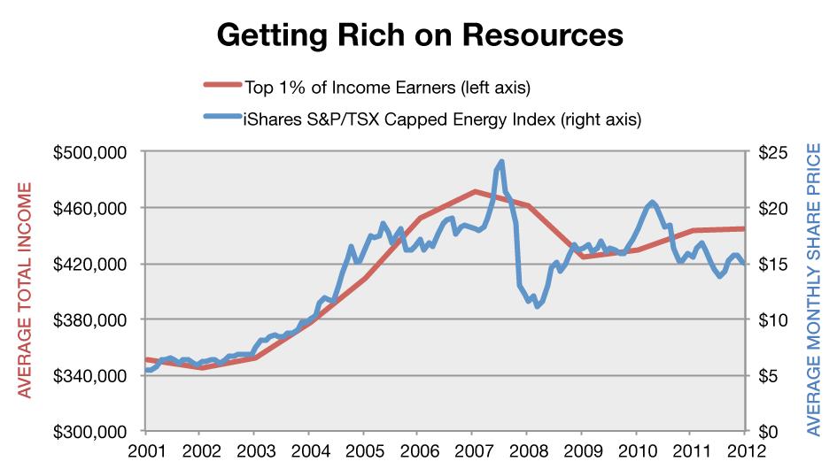 InequalityGraph